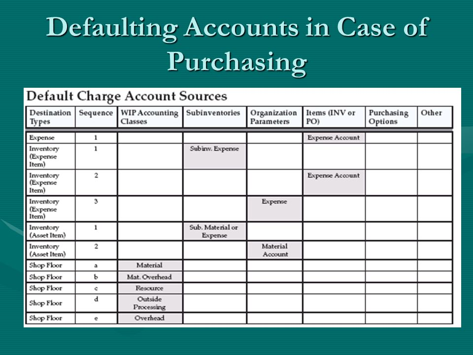 Defaulting Accounts in Case of Purchasing