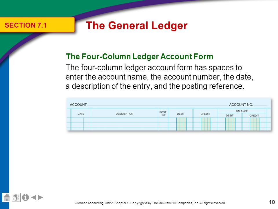 The General Ledger Key Terms posting