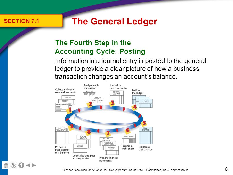 The General Ledger The Four-Column Ledger Account Form