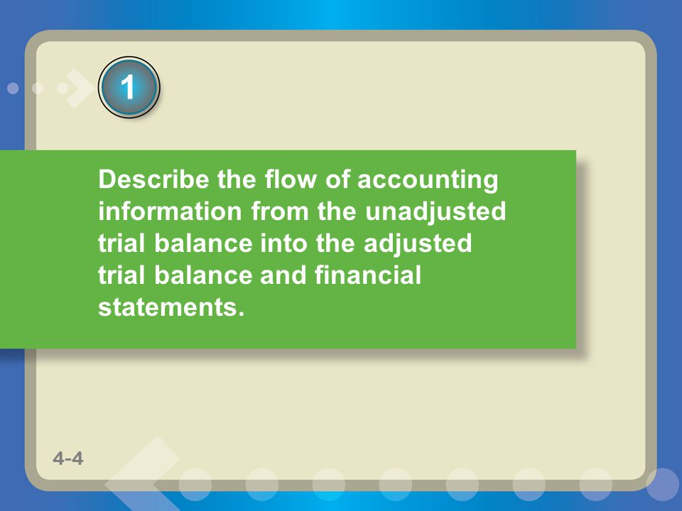 1 Describe the flow of accounting information from the unadjusted trial balance into the adjusted trial balance and financial statements.