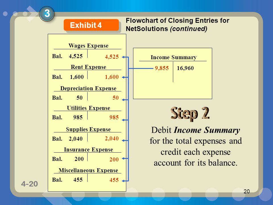 Miscellaneous Expense