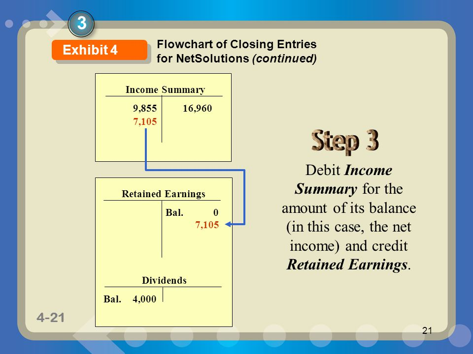 3 Flowchart of Closing Entries for NetSolutions (continued) Exhibit 4. Income Summary. 9,855. 16,960.