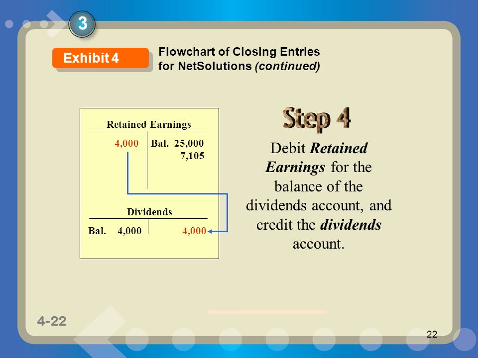 3 Flowchart of Closing Entries for NetSolutions (continued) Exhibit 4. Retained Earnings. Bal. 25,000.
