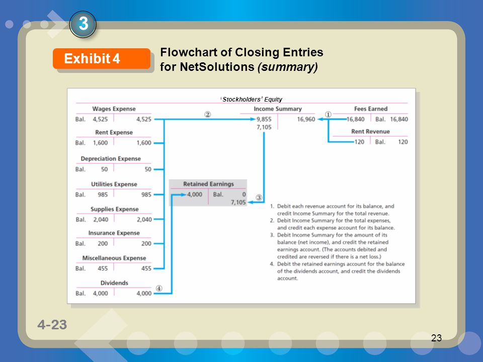 3 Exhibit 4 Flowchart of Closing Entries for NetSolutions (summary)