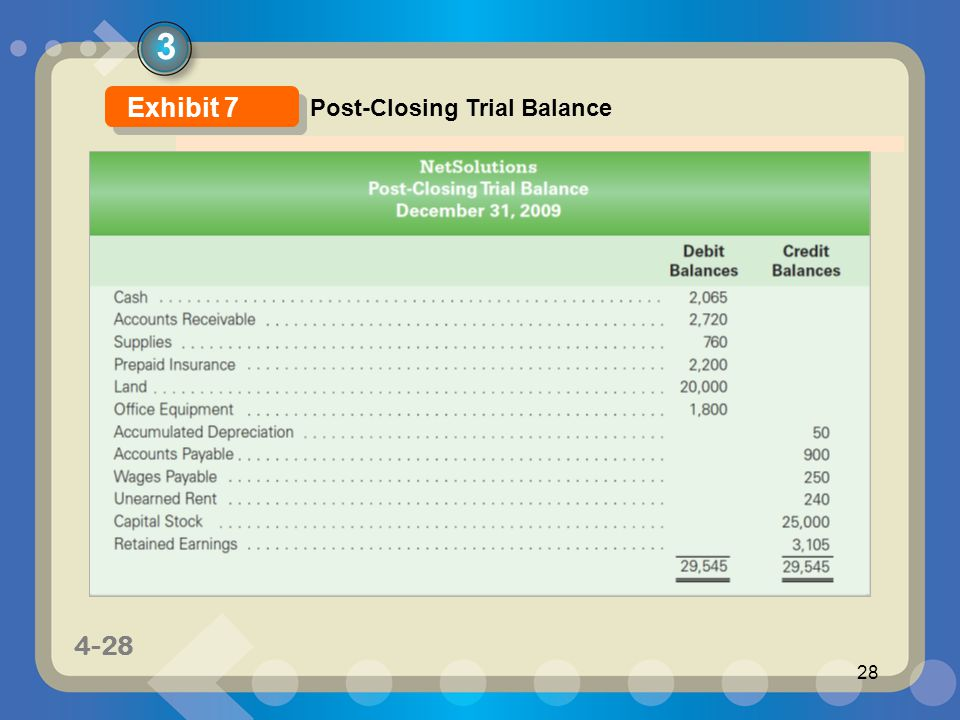 3 Exhibit 7 Post-Closing Trial Balance