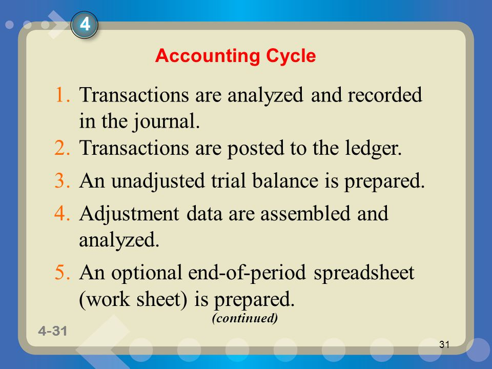 Transactions are analyzed and recorded in the journal.