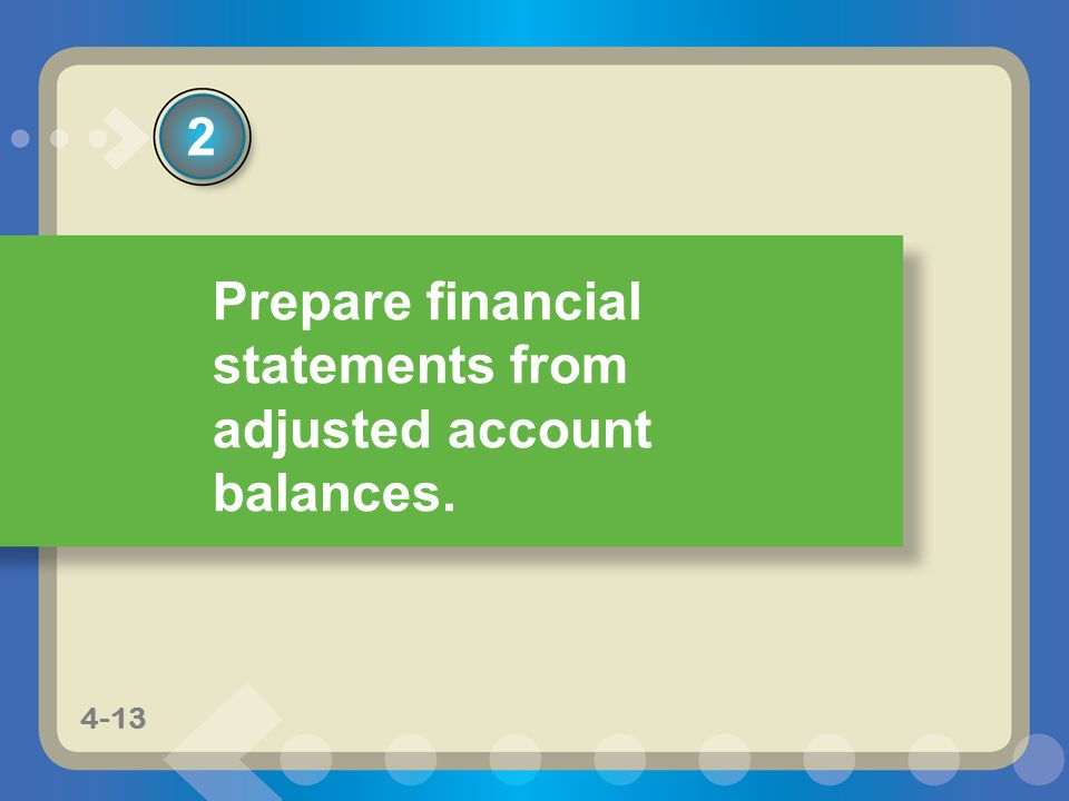 Prepare financial statements from adjusted account balances.