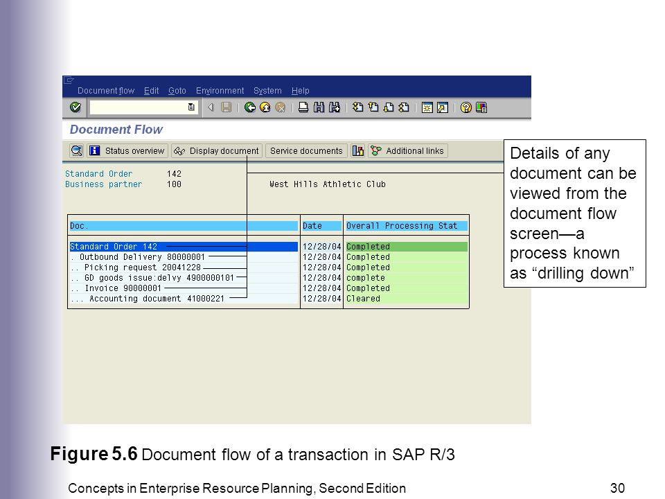 Figure 5.6 Document flow of a transaction in SAP R/3
