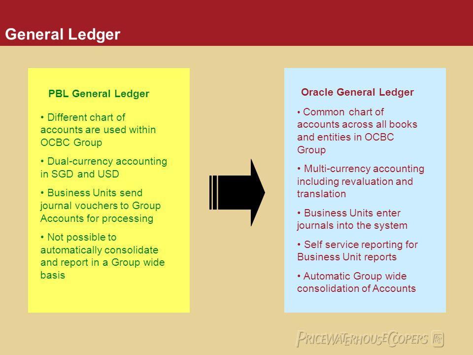 General Ledger PBL General Ledger Oracle General Ledger