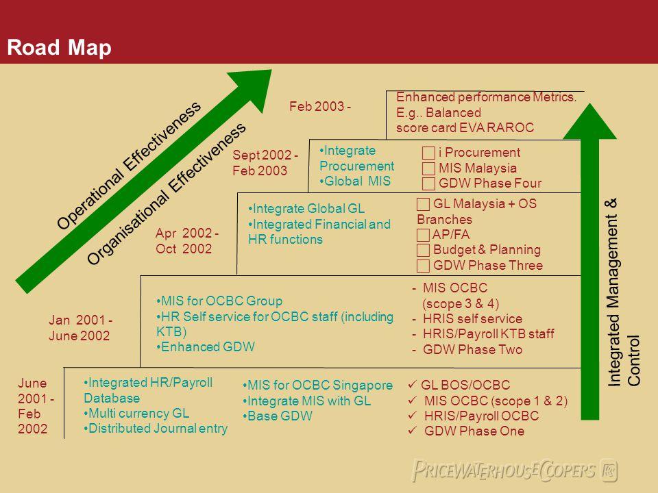 Road Map Operational Effectiveness Organisational Effectiveness