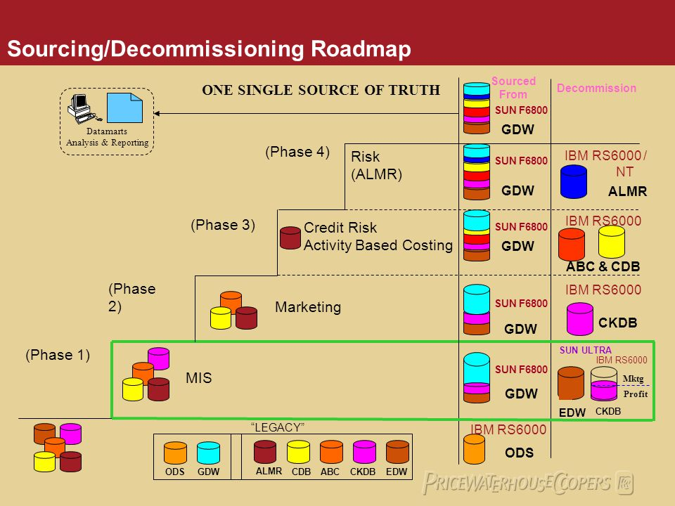 Sourcing/Decommissioning Roadmap