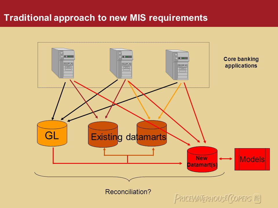 Traditional approach to new MIS requirements