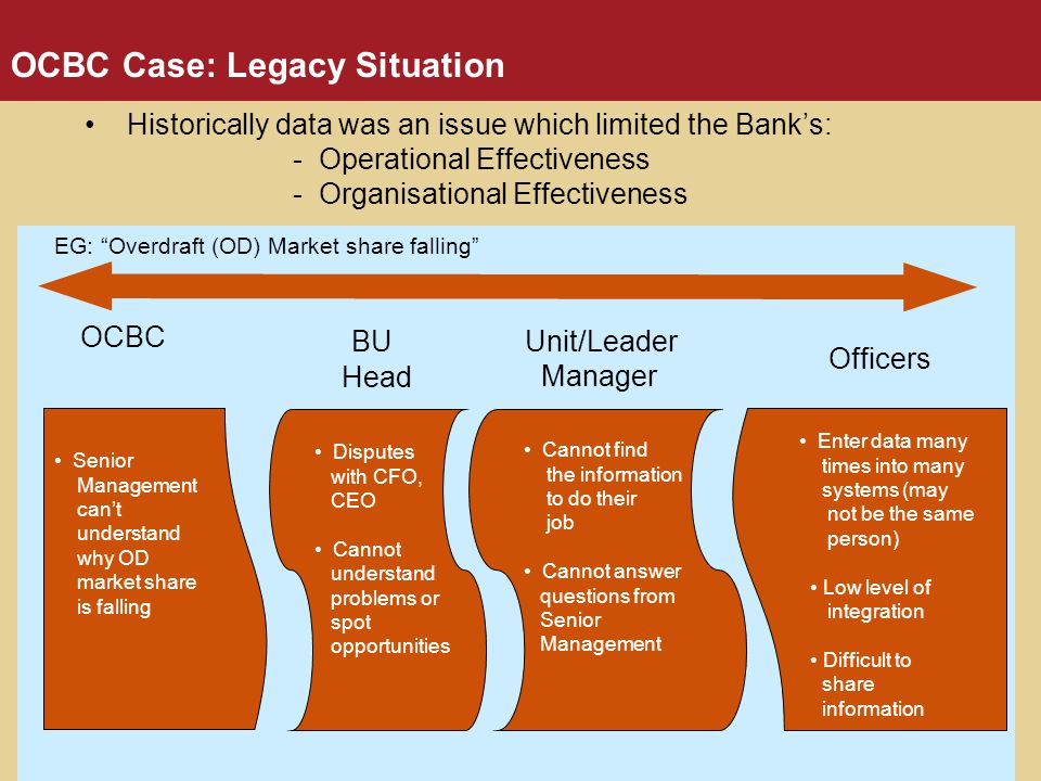 OCBC Case: Legacy Situation