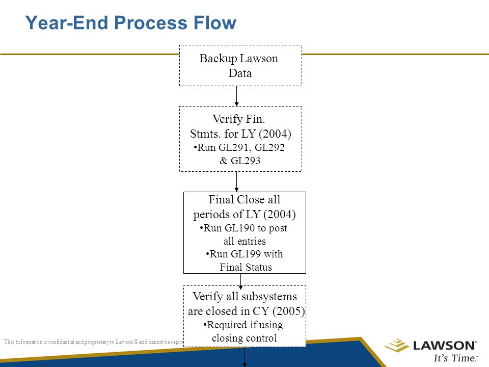 Year-End Process Flow Backup Lawson Data Verify Fin.