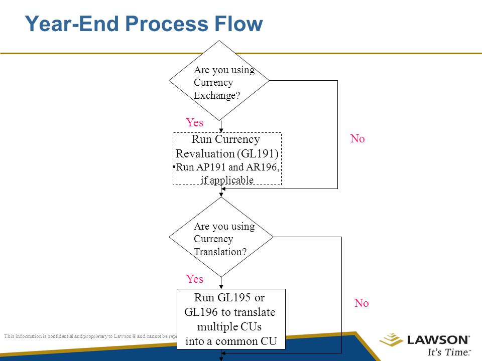 Year-End Process Flow Yes No Run Currency Revaluation (GL191) Yes