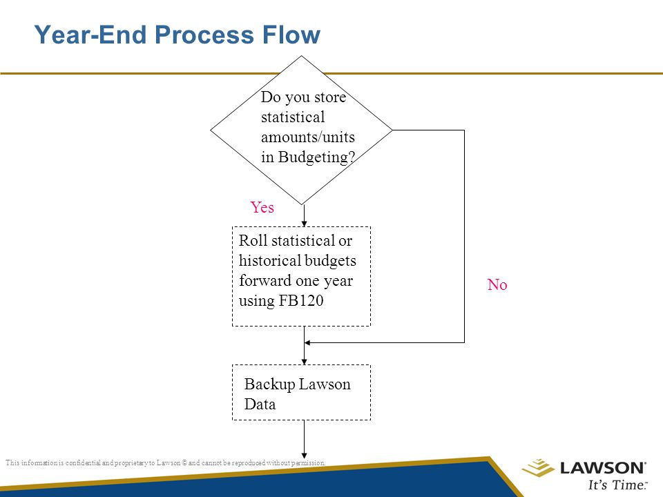 Year-End Process Flow Do you store statistical amounts/units in Budgeting Yes.