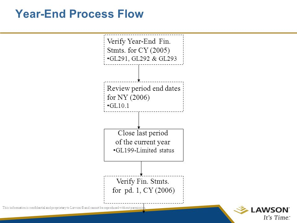 Year-End Process Flow Verify Year-End Fin. Stmts. for CY (2005)