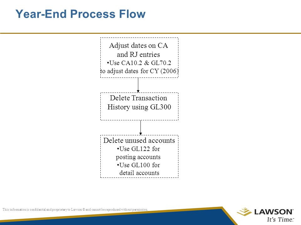Year-End Process Flow Adjust dates on CA and RJ entries