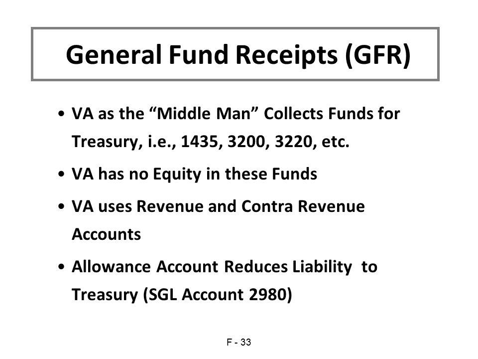 General Fund Receipts (GFR)