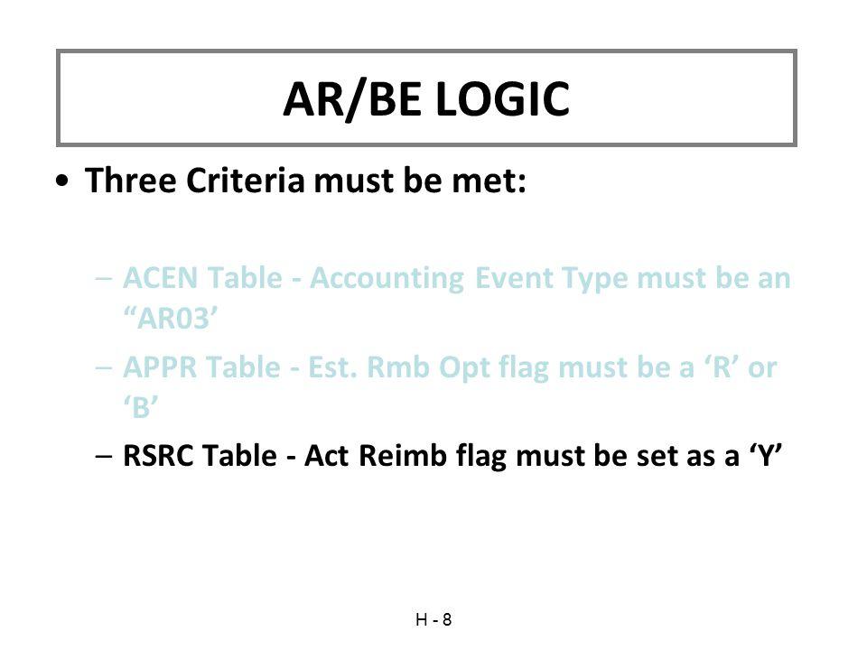 AR/BE LOGIC Three Criteria must be met:
