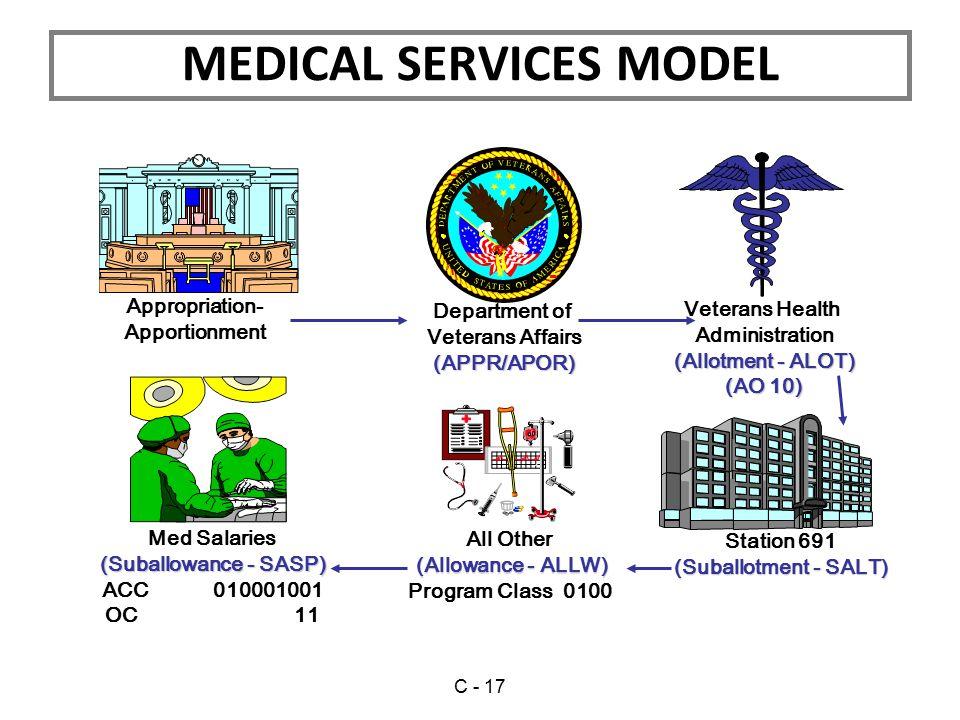 MEDICAL SERVICES MODEL