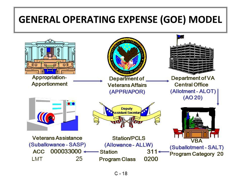 GENERAL OPERATING EXPENSE (GOE) MODEL