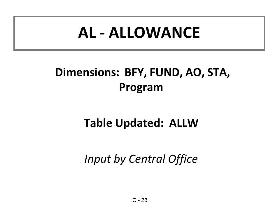 Dimensions: BFY, FUND, AO, STA, Program