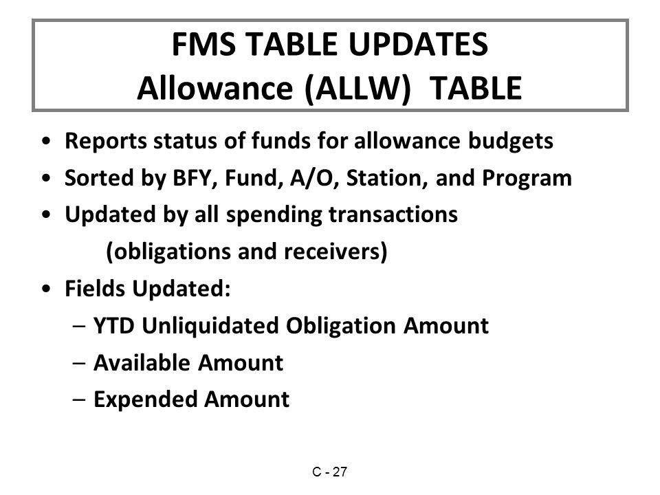 Allowance (ALLW) TABLE