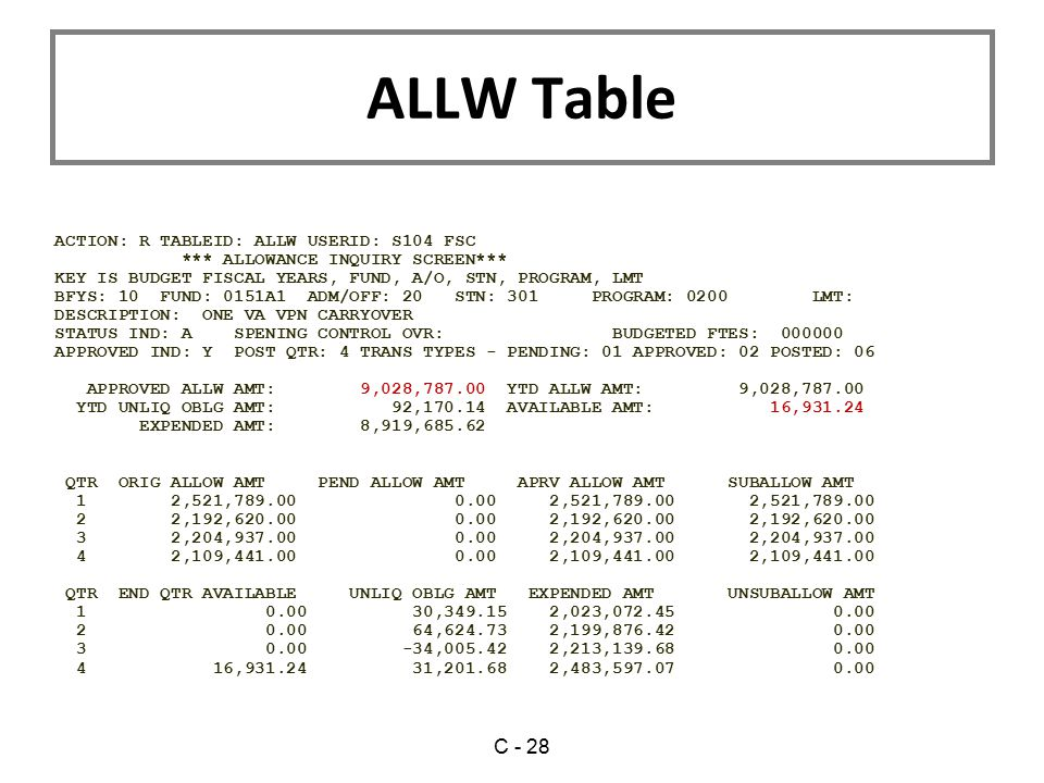 ALLW Table C - 28 ACTION: R TABLEID: ALLW USERID: S104 FSC