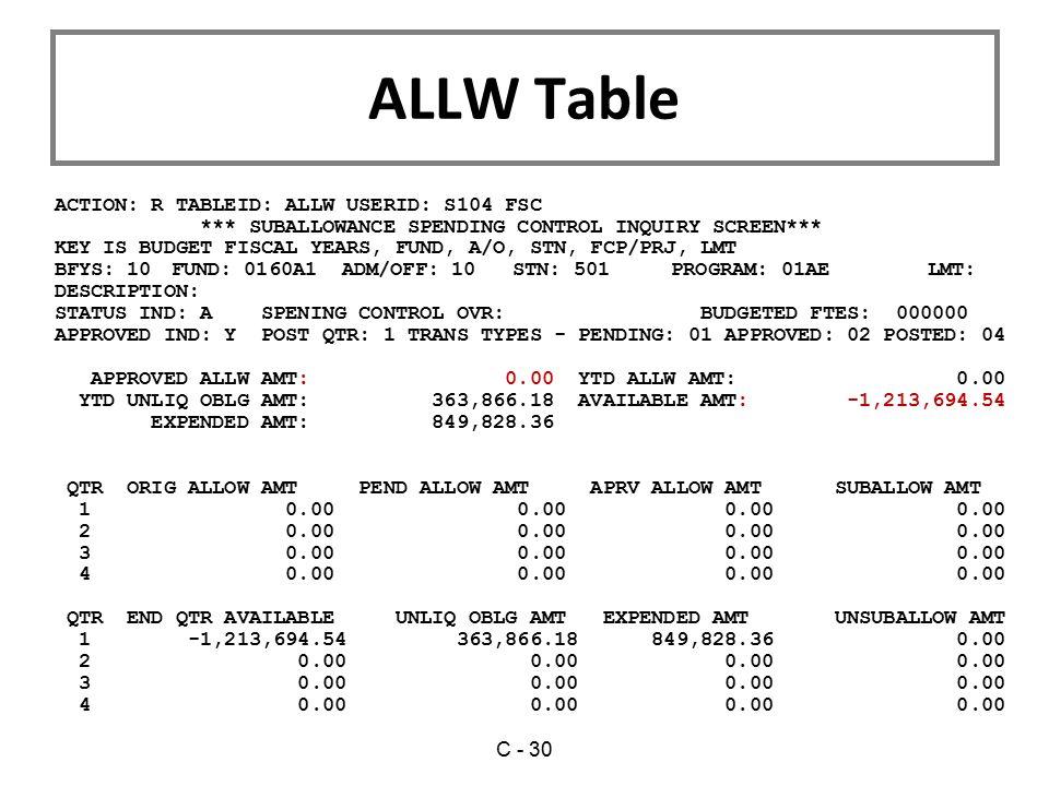 ALLW Table ACTION: R TABLEID: ALLW USERID: S104 FSC