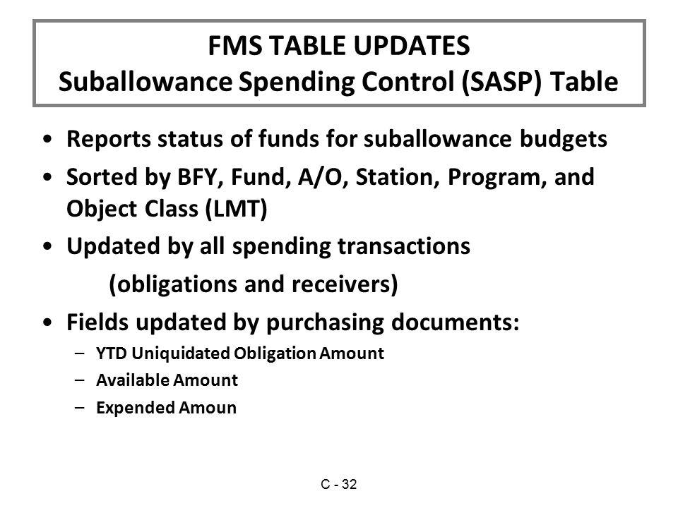 Suballowance Spending Control (SASP) Table