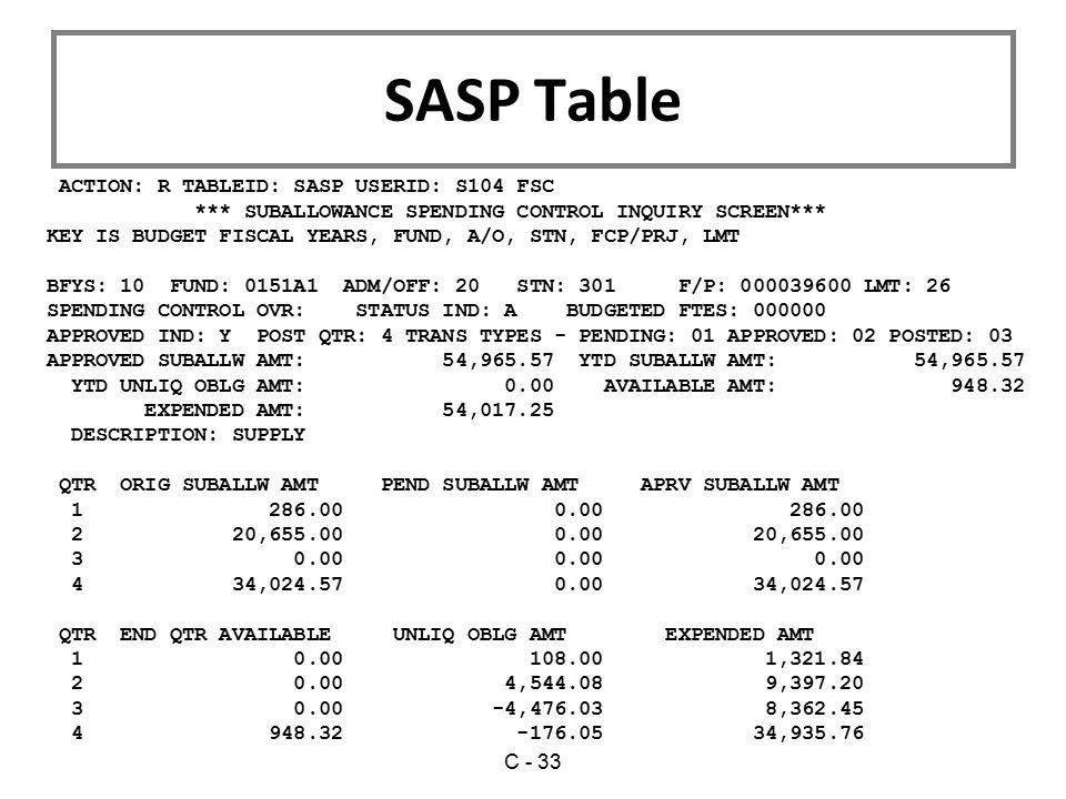 SASP Table ACTION: R TABLEID: SASP USERID: S104 FSC
