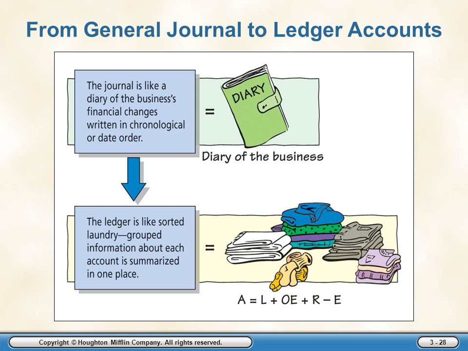 From General Journal to Ledger Accounts