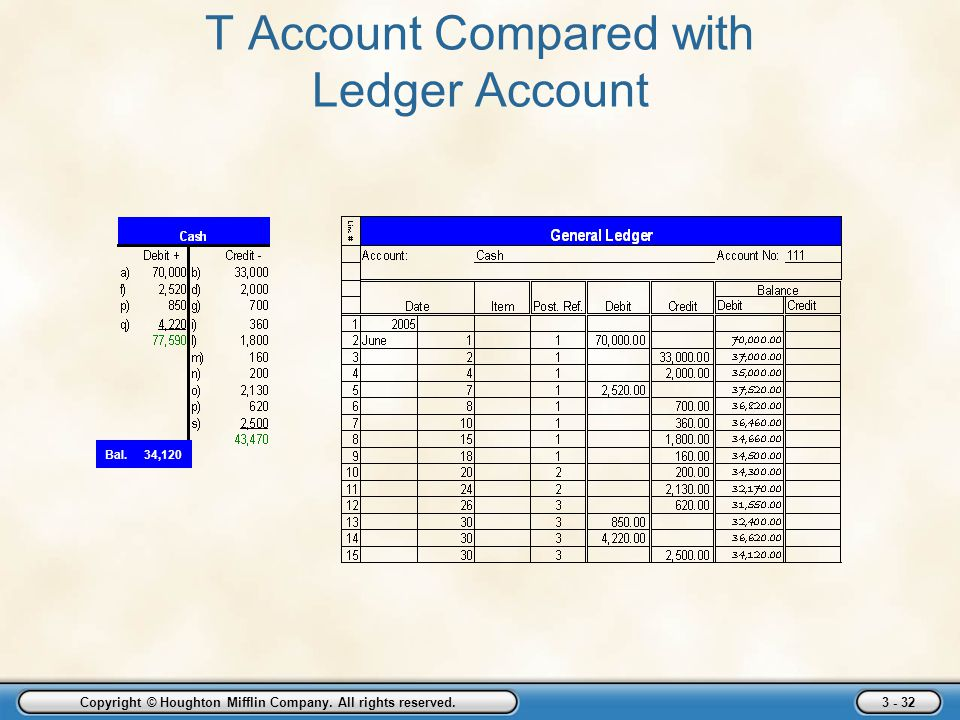 T Account Compared with Ledger Account