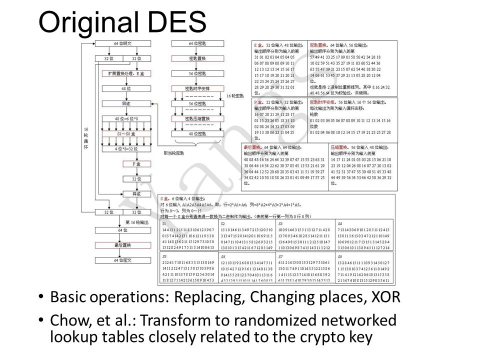 Original DES Basic operations: Replacing, Changing places, XOR