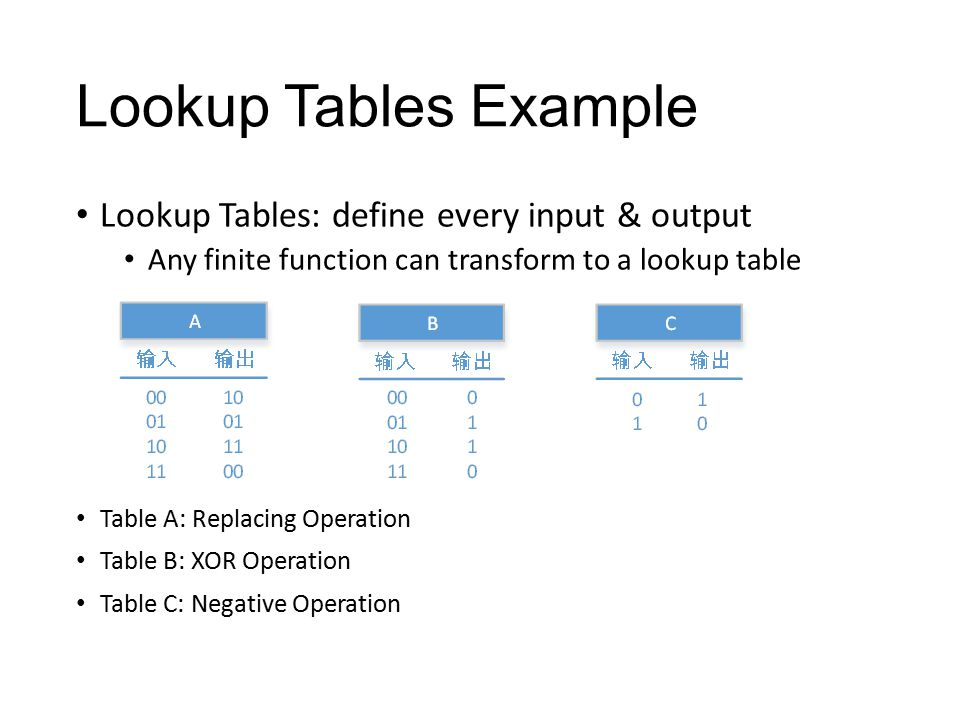 Lookup Tables Example Lookup Tables: define every input & output