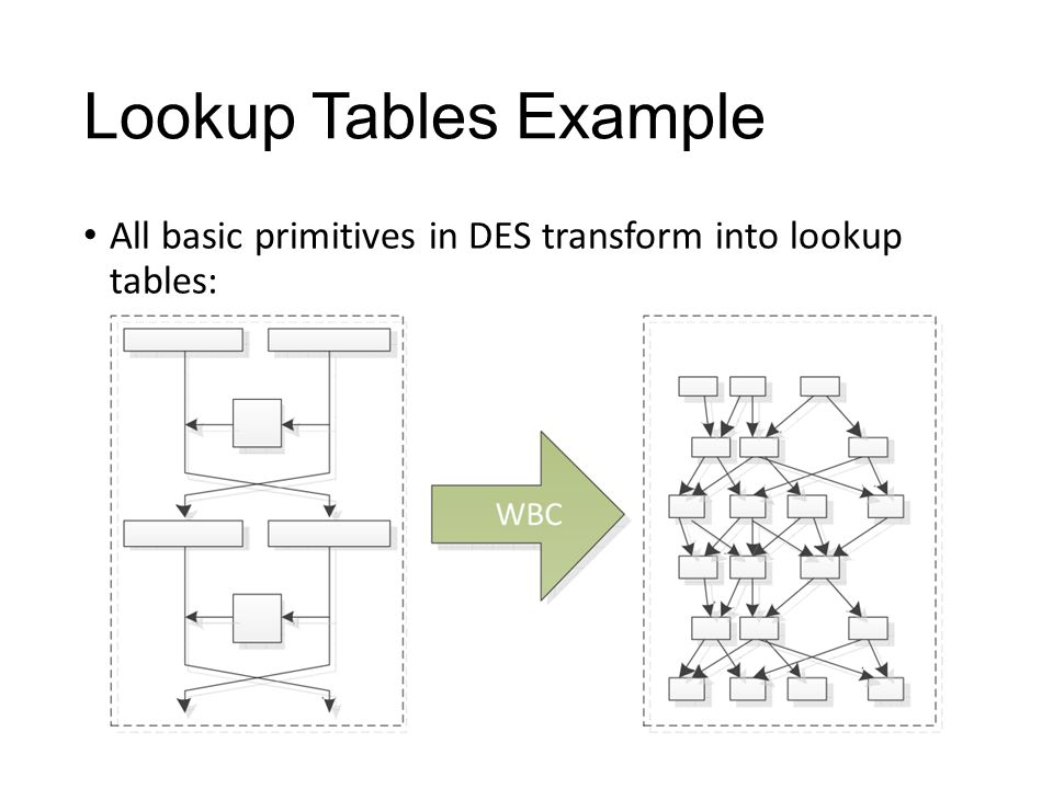 Lookup Tables Example All basic primitives in DES transform into lookup tables: