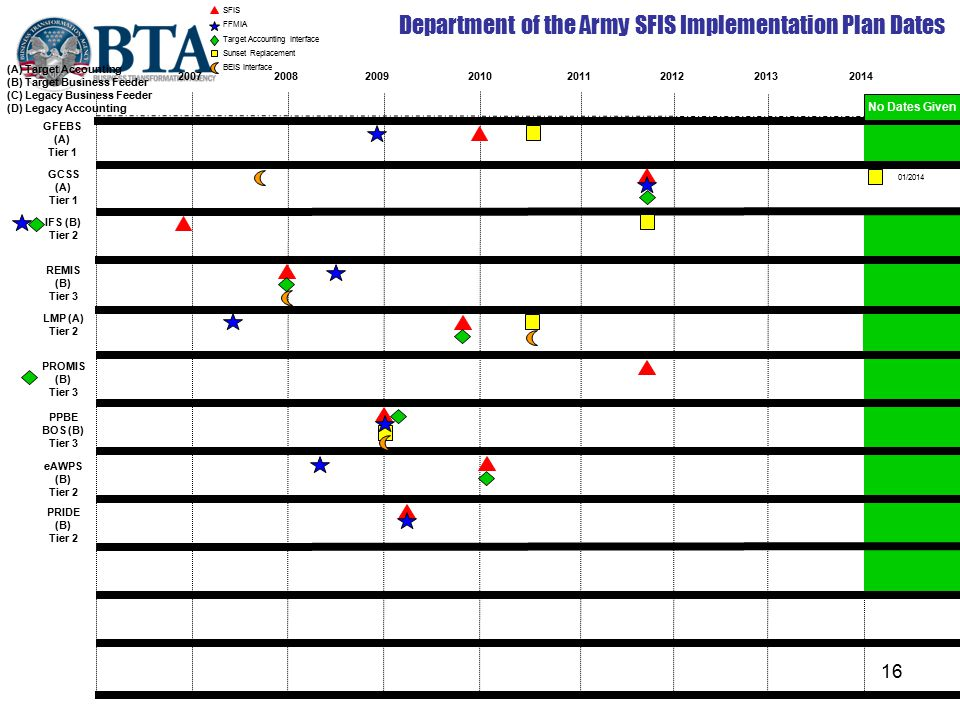 Department of the Army SFIS Implementation Plan Dates