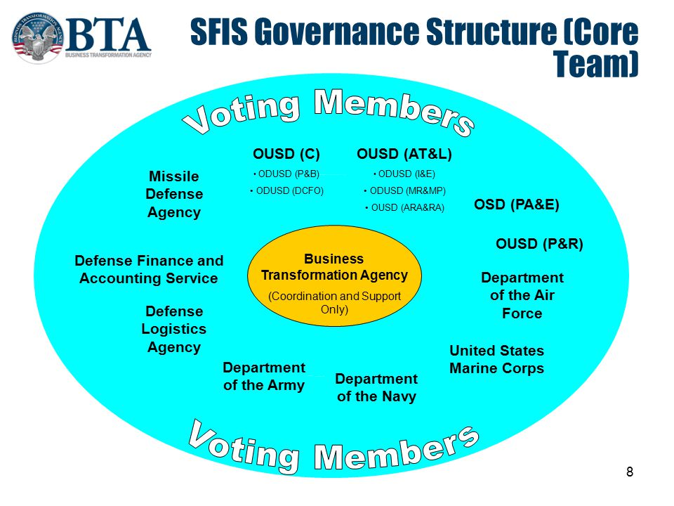 SFIS Governance Structure (Core Team)