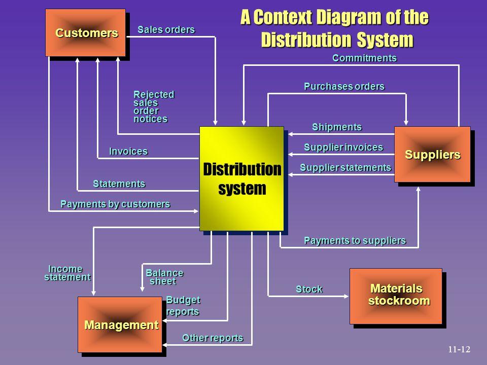 A Context Diagram of the