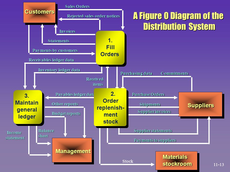 A Figure 0 Diagram of the Distribution System Customers Fill Orders 3.