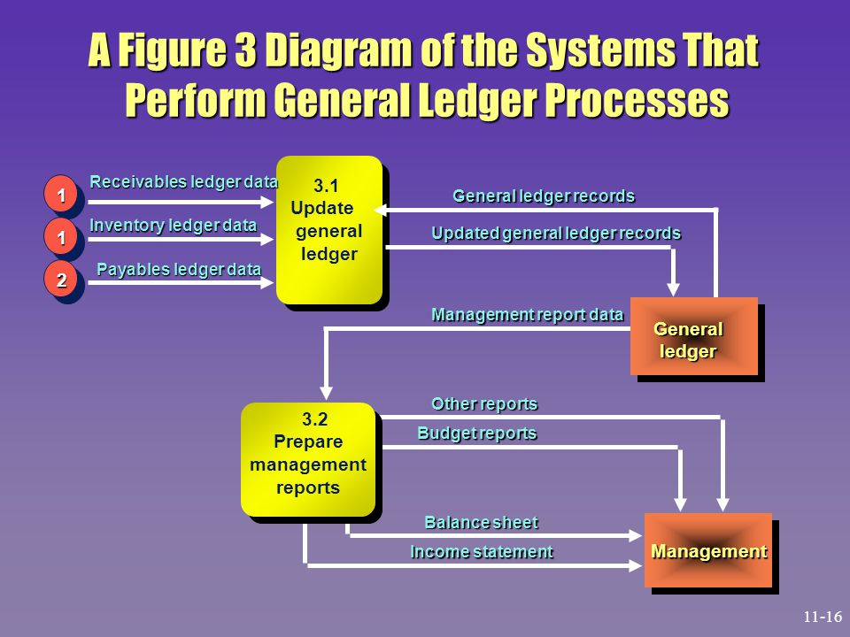 A Figure 3 Diagram of the Systems That