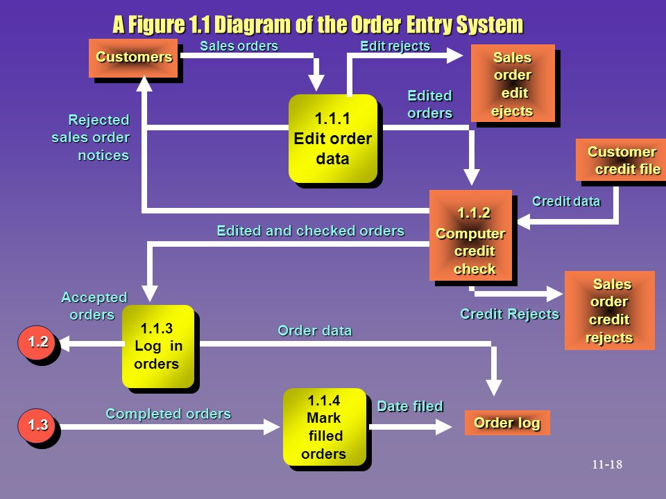 A Figure 1.1 Diagram of the Order Entry System