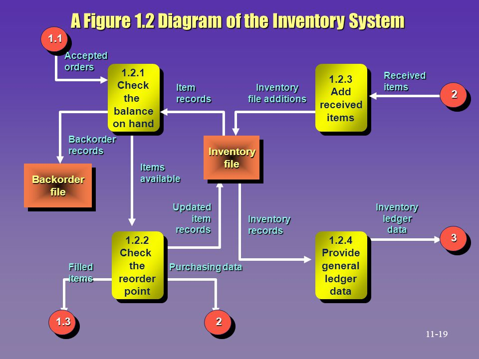 A Figure 1.2 Diagram of the Inventory System