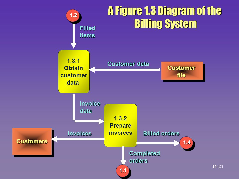 A Figure 1.3 Diagram of the Billing System Filled items 1.3.1 Obtain