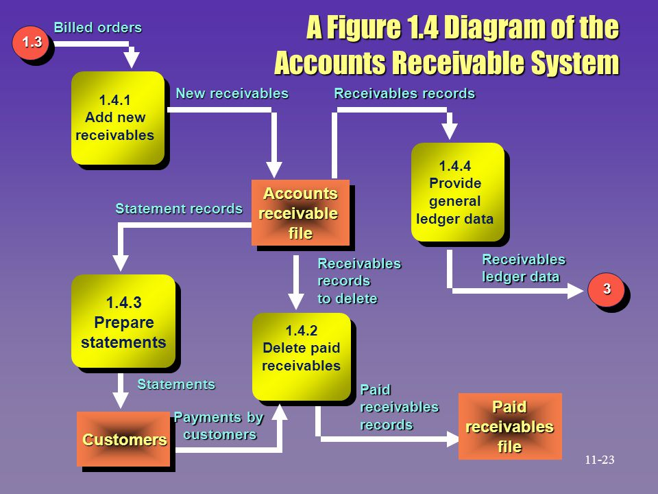 Accounts Receivable System