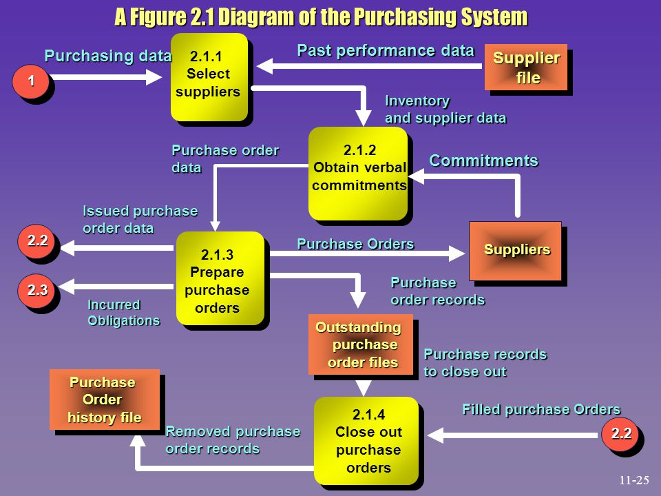 A Figure 2.1 Diagram of the Purchasing System