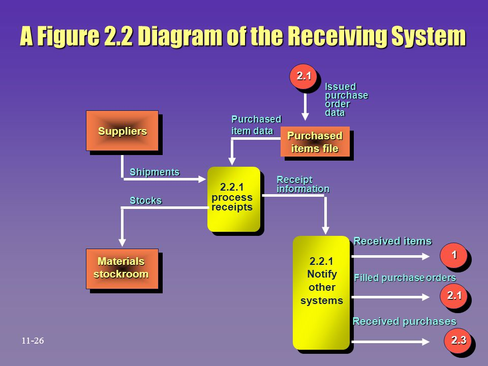 A Figure 2.2 Diagram of the Receiving System