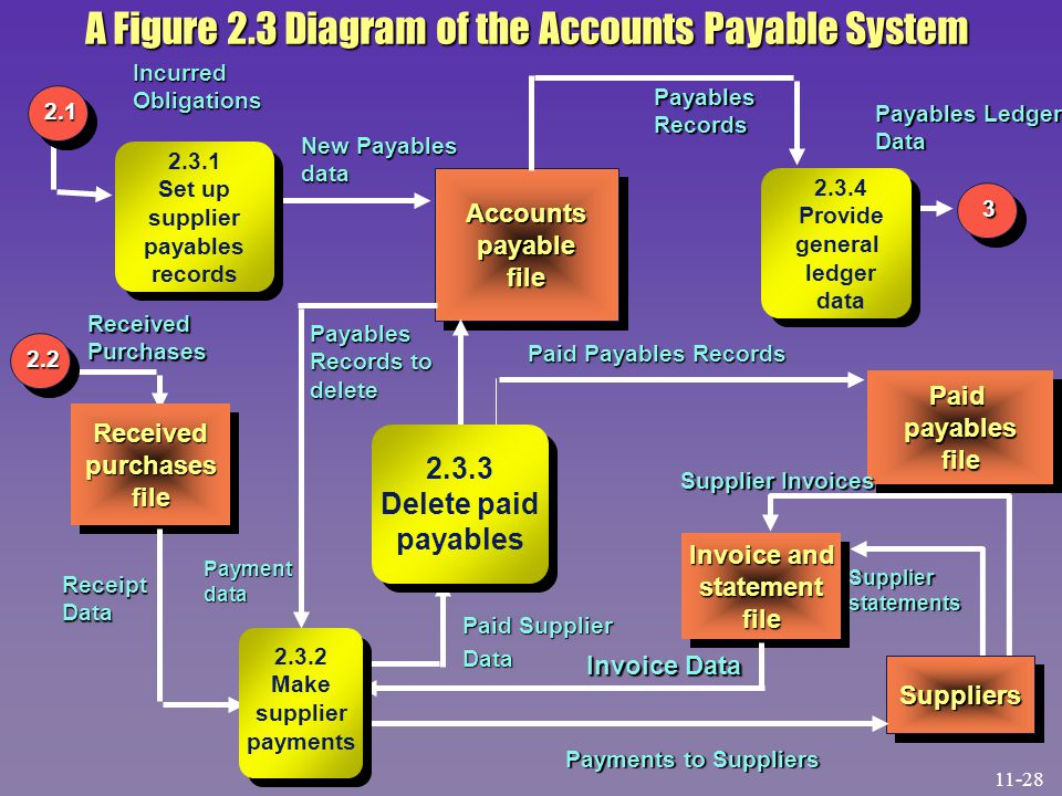 A Figure 2.3 Diagram of the Accounts Payable System