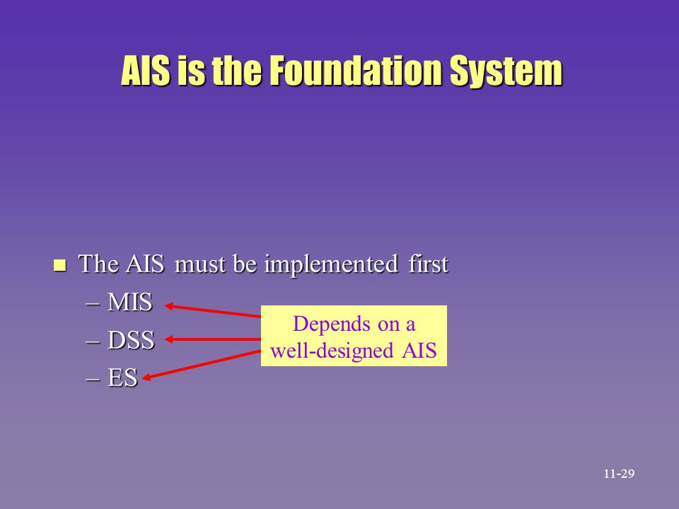 AIS is the Foundation System